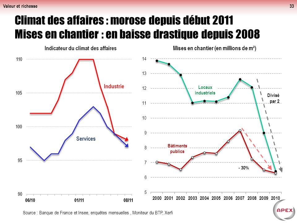 Valeur et richesse33 Climat des affaires : morose depuis début 2011 Mises en chantier : en baisse drastique depuis 2008 Source : Banque de France et Insee, enquêtes mensuelles, Moniteur du BTP, Xerfi