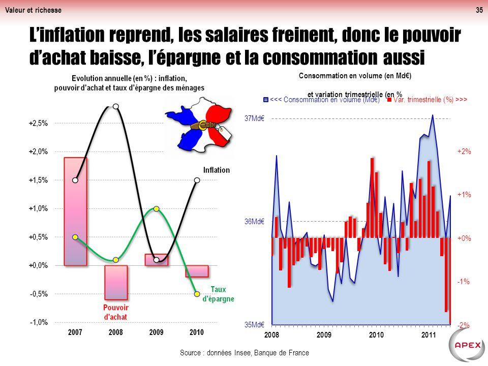 Valeur et richesse35 Linflation reprend, les salaires freinent, donc le pouvoir dachat baisse, lépargne et la consommation aussi Source : données Insee, Banque de France