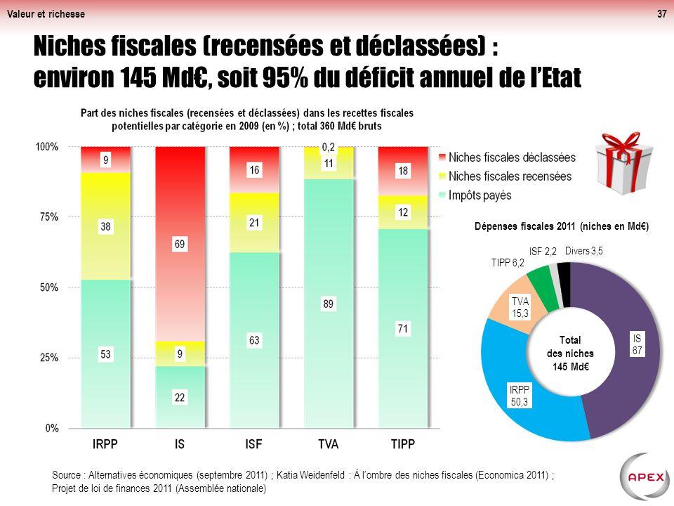 Valeur et richesse37 Niches fiscales (recensées et déclassées) : environ 145 Md, soit 95% du déficit annuel de lEtat Source : Alternatives économiques (septembre 2011) ; Katia Weidenfeld : À lombre des niches fiscales (Economica 2011) ; Projet de loi de finances 2011 (Assemblée nationale)