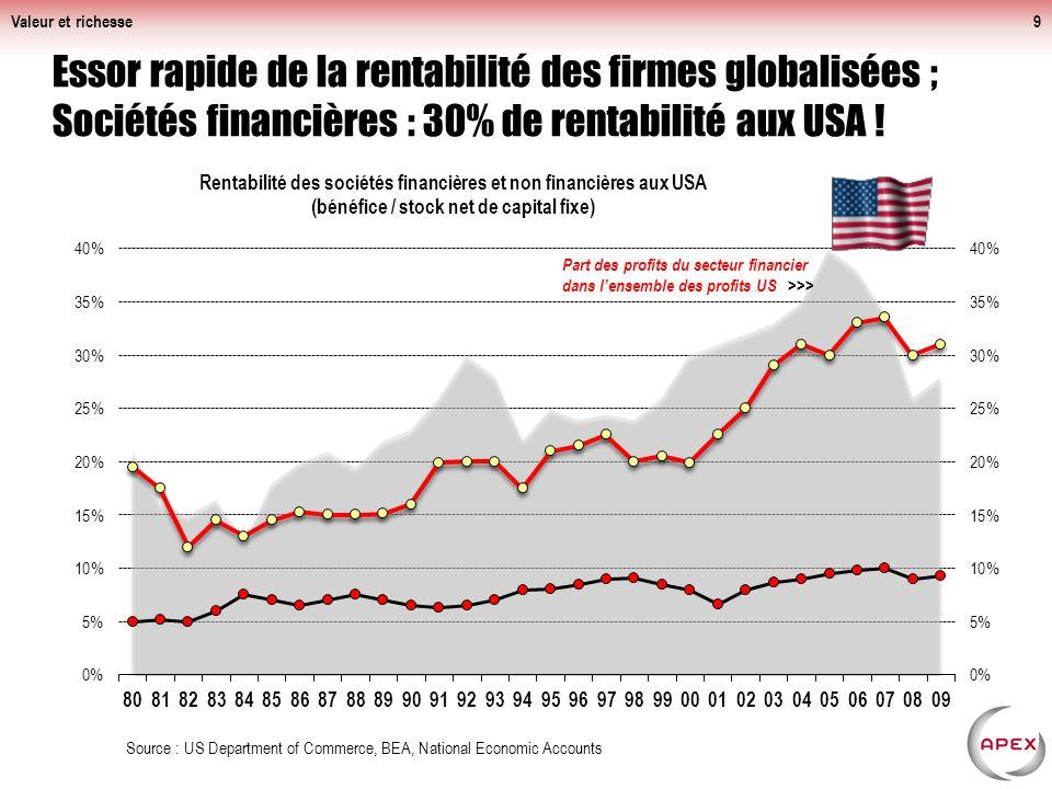 Valeur et richesse9 Essor rapide de la rentabilité des firmes globalisées ; Sociétés financières : 30% de rentabilité aux USA .