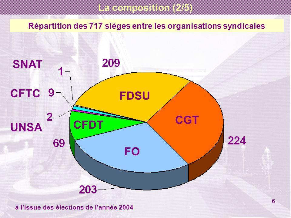 Répartition des 717 sièges entre les organisations syndicales CGT FDSU FO CFDT CFTC UNSA SNAT à lissue des élections de lannée 2004 6 La composition (2/5)