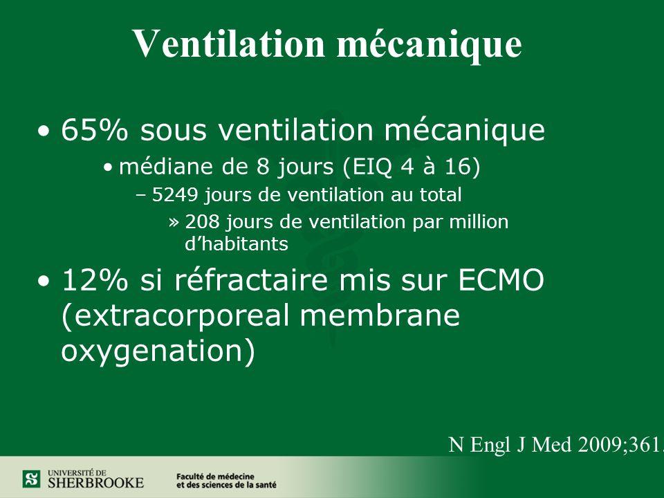 Ventilation mécanique 65% sous ventilation mécanique médiane de 8 jours (EIQ 4 à 16) –5249 jours de ventilation au total »208 jours de ventilation par million dhabitants 12% si réfractaire mis sur ECMO (extracorporeal membrane oxygenation) N Engl J Med 2009;361.