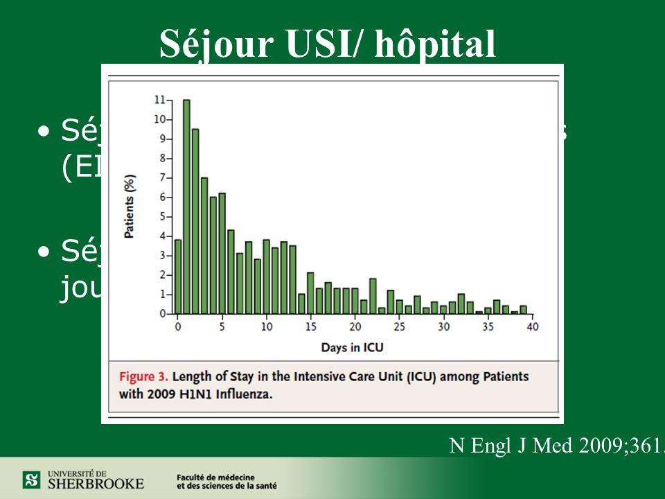 Séjour USI/ hôpital Séjour aux USI médian de 7 jours (EIQ 3.0 à 16.0) Séjour à lhôpital médian de 12 jours (EIQ 6.4 à 22.1) N Engl J Med 2009;361.