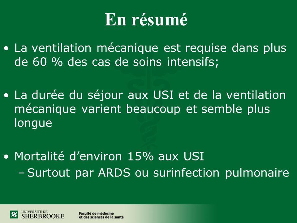 En résumé La ventilation mécanique est requise dans plus de 60 % des cas de soins intensifs; La durée du séjour aux USI et de la ventilation mécanique varient beaucoup et semble plus longue Mortalité denviron 15% aux USI –Surtout par ARDS ou surinfection pulmonaire