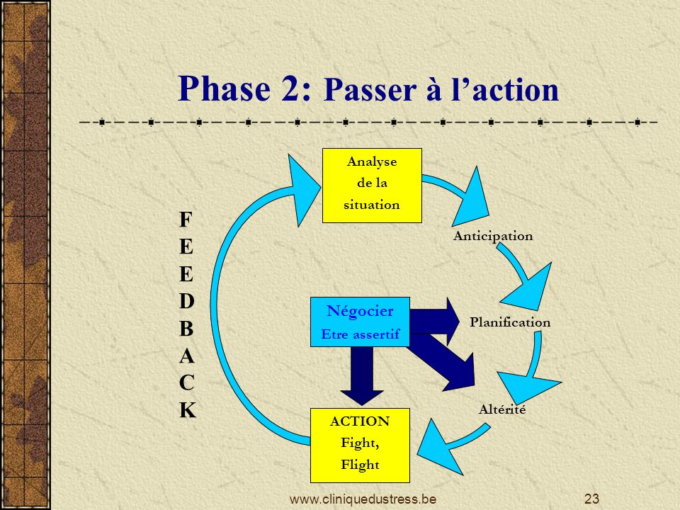 Phase 2: Passer à laction ACTION Fight, Flight Anticipation Analyse de la situation Altérité Planification Négocier Etre assertif FEEDBACKFEEDBACK 23www.cliniquedustress.be