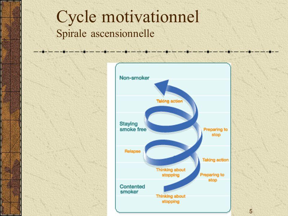 Cycle motivationnel Spirale ascensionnelle 5