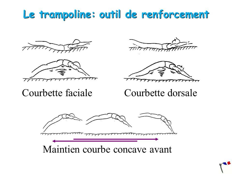 Courbette faciale Maintien courbe concave avant Courbette dorsale Le trampoline: outil de renforcement