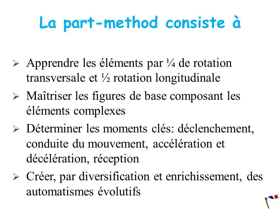 6 et 7 Réalignement des segments dans la phase descendante (6).