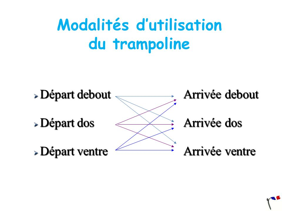 Modalités dutilisation du trampoline Départ debout Arrivée debout Départ debout Arrivée debout Départ dos Arrivée dos Départ dos Arrivée dos Départ ve