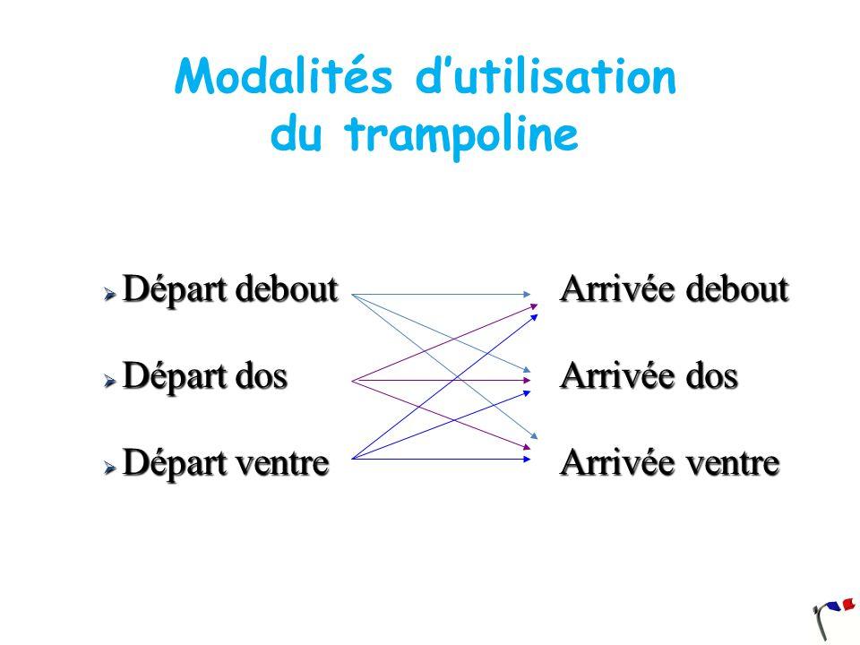 Kaboom avant ATR: Description A partir du kaboom avant renversement avant de 90°, corps tendu, arrivée à lATR.