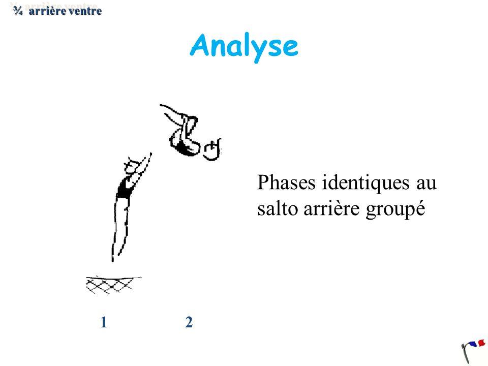 1 2 Analyse ¾ arrière ventre Phases identiques au salto arrière groupé