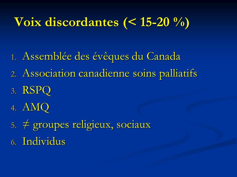 Voix discordantes (< 15-20 %) 1. Assemblée des évêques du Canada 2. Association canadienne soins palliatifs 3. RSPQ 4. AMQ 5. groupes religieux, socia