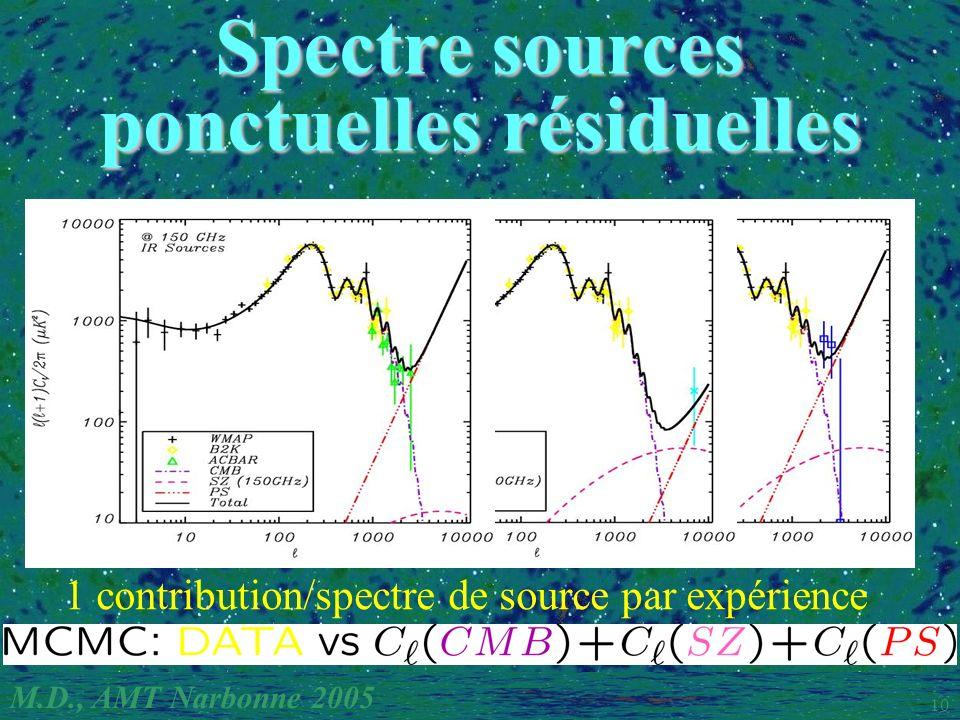 M.D., AMT Narbonne 2005 10 Spectre sources ponctuelles résiduelles 1 contribution/spectre de source par expérience