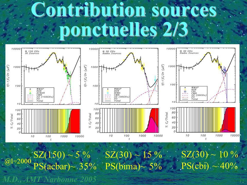 M.D., AMT Narbonne 2005 12 SZ(150) ~ 5 % PS(acbar)~ 35% SZ(30) ~ 10 % PS(cbi) ~ 40% SZ(30) ~ 15 % PS(bima)~ 5% @l=2000 Contribution sources ponctuelles 2/3