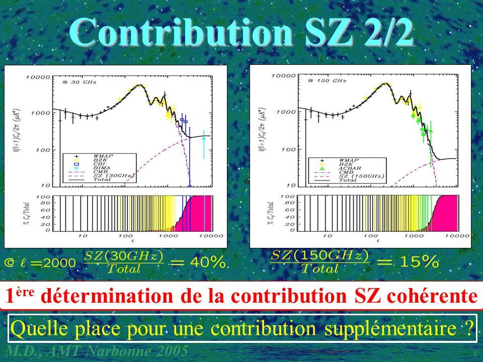 M.D., AMT Narbonne 2005 8 Contribution SZ 2/2 Quelle place pour une contribution supplémentaire ? 1 ère détermination de la contribution SZ cohérente