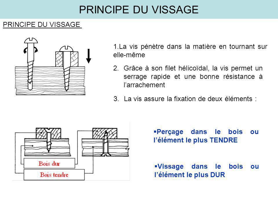 PRINCIPE DU VISSAGE 1.La vis pénètre dans la matière en tournant sur elle-même 2.Grâce à son filet hélicoïdal, la vis permet un serrage rapide et une