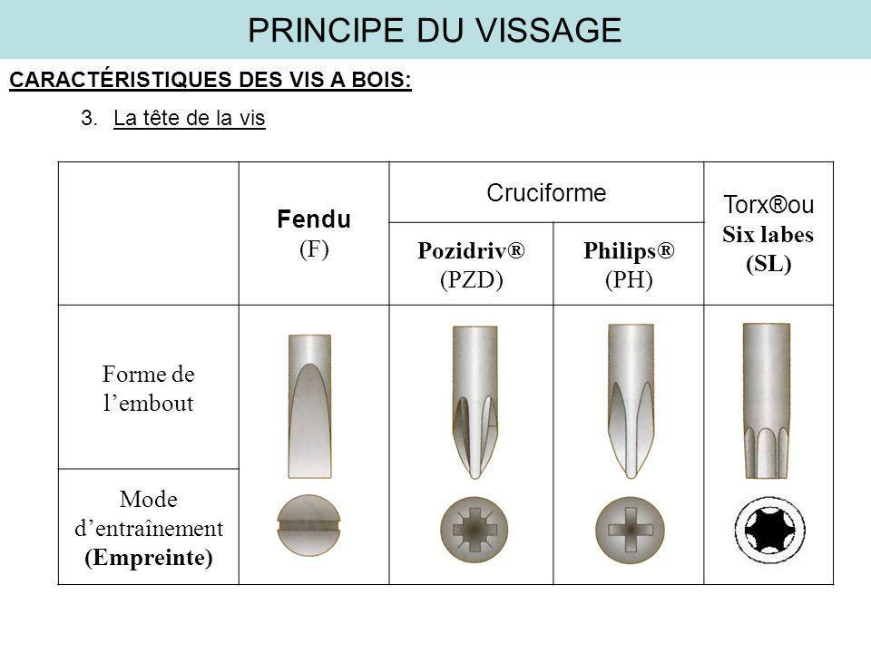 PRINCIPE DU VISSAGE CARACTÉRISTIQUES DES VIS A BOIS: 3.La tête de la vis Fendu (F) Cruciforme Torx®ou Six labes (SL) Pozidriv® (PZD) Philips® (PH) For