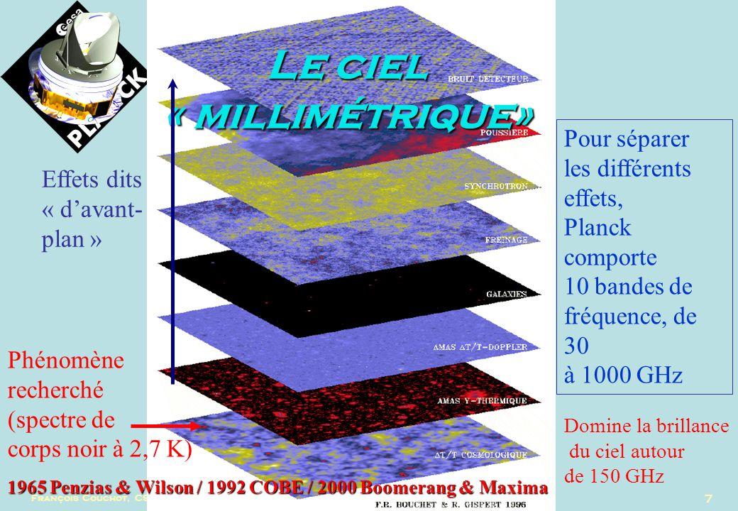 François Couchot, CS IN2P3, 12 juillet 2004 28 Conclusion Planck/WMAP >> WMAP/pre-WMAP Nombreux tests de cohérence interne des mesures de Planck Besoin de bien vérifier la compréhension lensemble de la cosmologie avant de contraindre formellement linflation (tests de cohérence « externe ») Retombées intéressantes en physique du neutrino