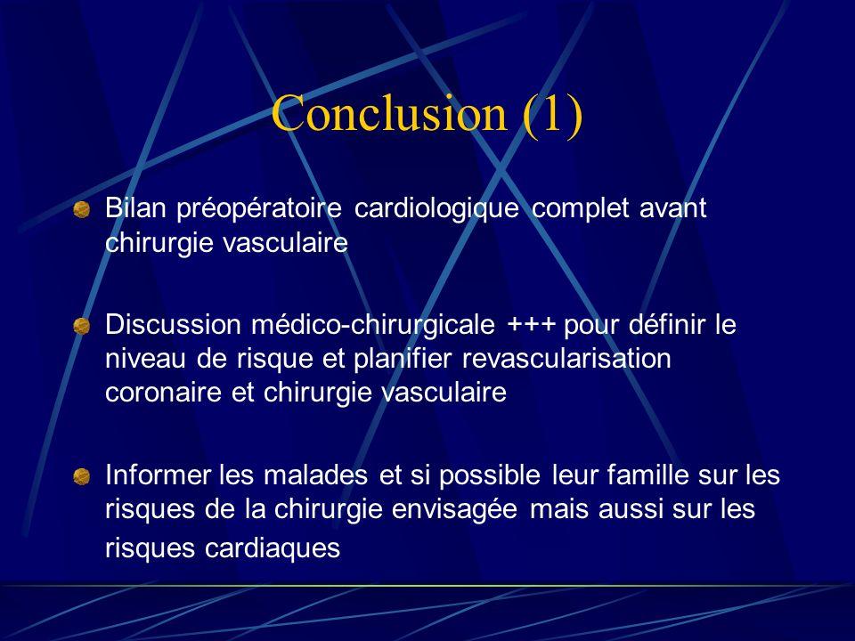 Conclusion (1) Bilan préopératoire cardiologique complet avant chirurgie vasculaire Discussion médico-chirurgicale +++ pour définir le niveau de risqu