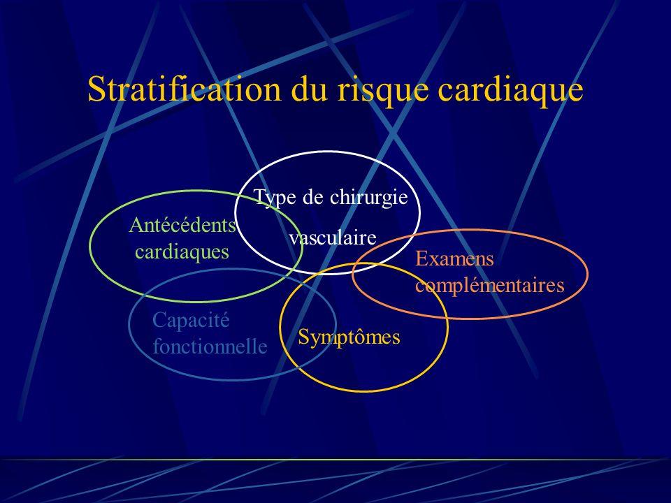 Stratification du risque cardiaque Type de chirurgie vasculaire Antécédents cardiaques Symptômes Examens complémentaires Capacité fonctionnelle