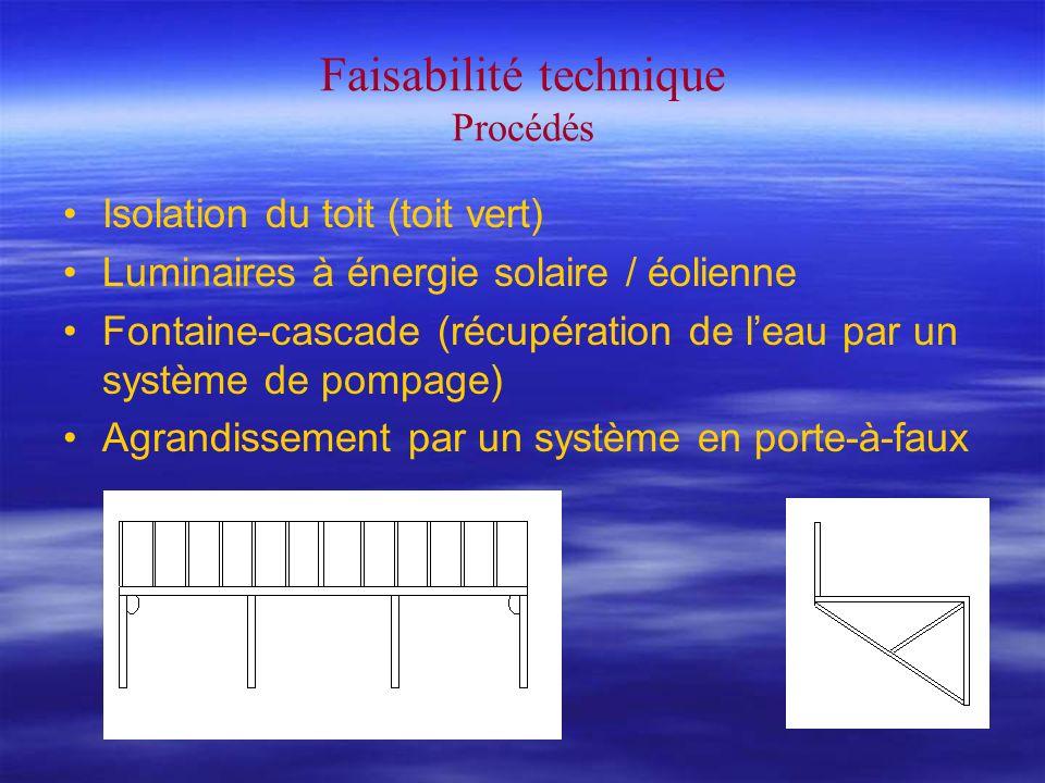 Faisabilité technique Procédés Isolation du toit (toit vert) Luminaires à énergie solaire / éolienne Fontaine-cascade (récupération de leau par un système de pompage) Agrandissement par un système en porte-à-faux