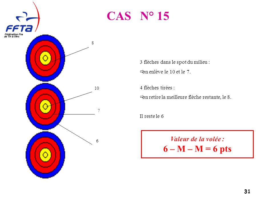 31 CAS N° 15 Valeur de la volée : 6 – M – M = 6 pts 8 10 7 6 3 flèches dans le spot du milieu : on enlève le 10 et le 7.