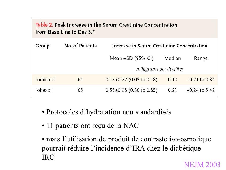 NEJM 2003 Protocoles dhydratation non standardisés 11 patients ont reçu de la NAC mais lutilisation de produit de contraste iso-osmotique pourrait réd