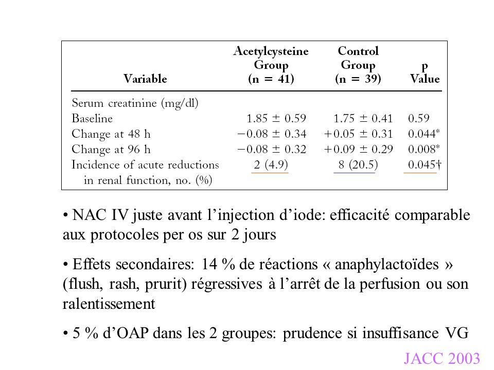 JACC 2003 NAC IV juste avant linjection diode: efficacité comparable aux protocoles per os sur 2 jours Effets secondaires: 14 % de réactions « anaphyl