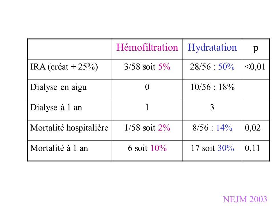HémofiltrationHydratationp IRA (créat + 25%)3/58 soit 5%28/56 : 50%<0,01 Dialyse en aigu010/56 : 18% Dialyse à 1 an13 Mortalité hospitalière1/58 soit
