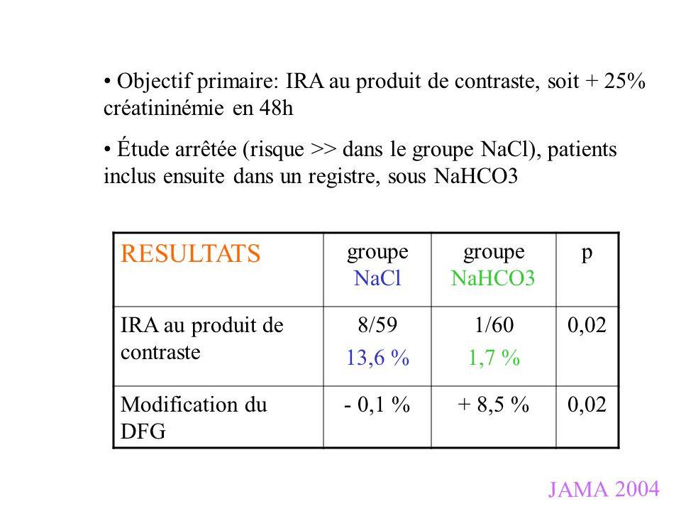 JAMA 2004 Objectif primaire: IRA au produit de contraste, soit + 25% créatininémie en 48h Étude arrêtée (risque >> dans le groupe NaCl), patients incl