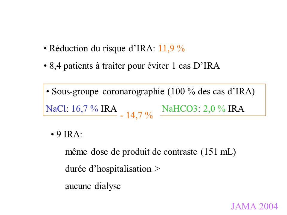 JAMA 2004 Réduction du risque dIRA: 11,9 % 8,4 patients à traiter pour éviter 1 cas DIRA Sous-groupe coronarographie (100 % des cas dIRA) NaCl: 16,7 %