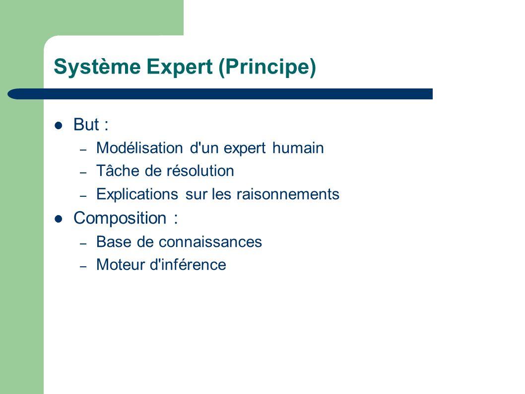Système Expert (Principe) But : – Modélisation d un expert humain – Tâche de résolution – Explications sur les raisonnements Composition : – Base de connaissances – Moteur d inférence