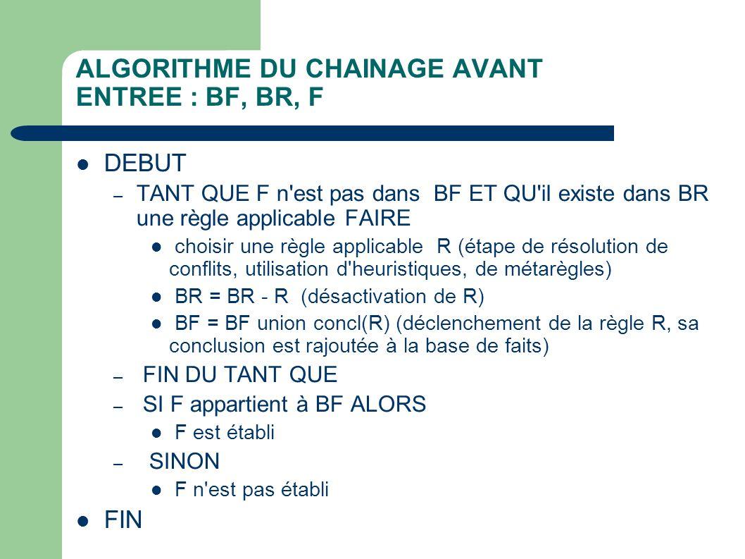 ALGORITHME DU CHAINAGE AVANT ENTREE : BF, BR, F DEBUT – TANT QUE F n est pas dans BF ET QU il existe dans BR une règle applicable FAIRE choisir une règle applicable R (étape de résolution de conflits, utilisation d heuristiques, de métarègles) BR = BR - R (désactivation de R) BF = BF union concl(R) (déclenchement de la règle R, sa conclusion est rajoutée à la base de faits) – FIN DU TANT QUE – SI F appartient à BF ALORS F est établi – SINON F n est pas établi FIN