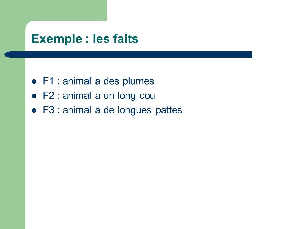 Exemple : les faits F1 : animal a des plumes F2 : animal a un long cou F3 : animal a de longues pattes