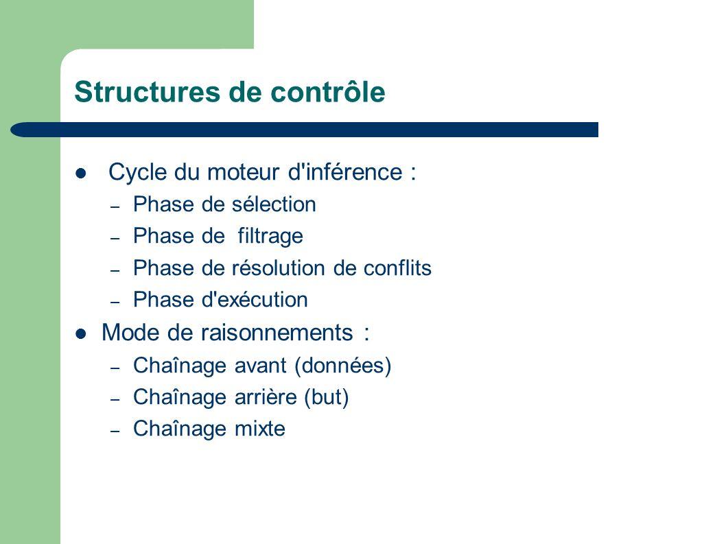 Structures de contrôle Cycle du moteur d inférence : – Phase de sélection – Phase de filtrage – Phase de résolution de conflits – Phase d exécution Mode de raisonnements : – Chaînage avant (données) – Chaînage arrière (but) – Chaînage mixte