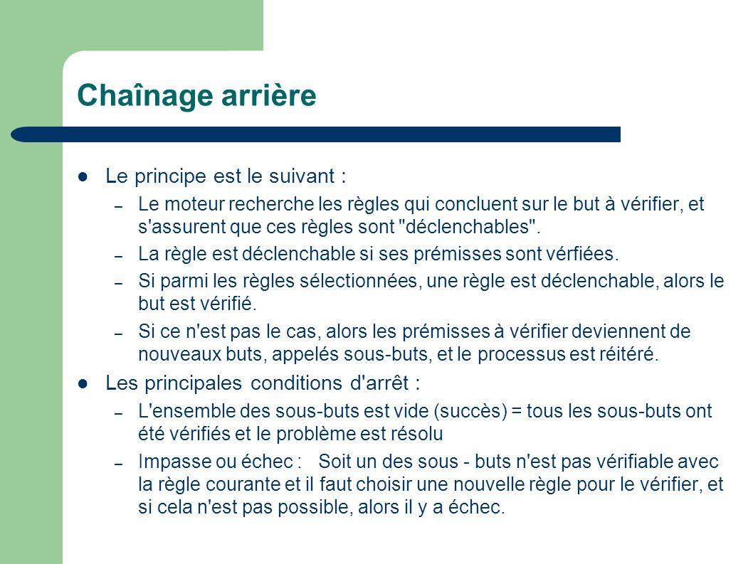 Chaînage arrière Le principe est le suivant : – Le moteur recherche les règles qui concluent sur le but à vérifier, et s'assurent que ces règles sont