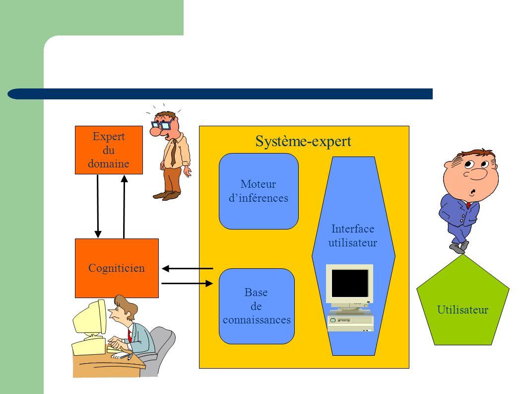 Utilisateur Expert du domaine Cogniticien Base de connaissances Moteur dinférences Interface utilisateur Système-expert