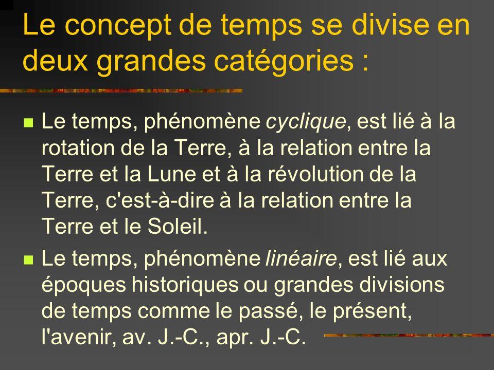 Temps Moderne Période de lhistoire comprise entre la fin du Moyen Âge, de 1453 à 1789 (révolution française et déclaration des droits de lhomme).