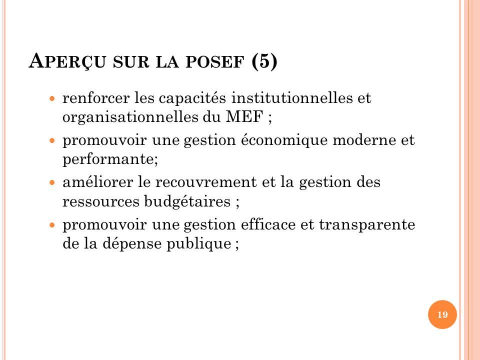 A PERÇU SUR LA POSEF (5) renforcer les capacités institutionnelles et organisationnelles du MEF ; promouvoir une gestion économique moderne et perform
