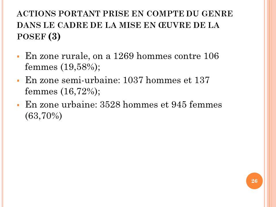 ACTIONS PORTANT PRISE EN COMPTE DU GENRE DANS LE CADRE DE LA MISE EN ŒUVRE DE LA POSEF (3) 26 En zone rurale, on a 1269 hommes contre 106 femmes (19,5