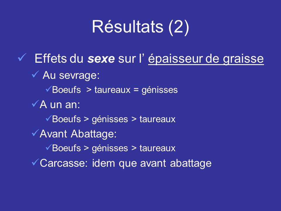 Résultats (2) Effets du sexe sur l épaisseur de graisse Au sevrage: Boeufs > taureaux = génisses A un an: Boeufs > génisses > taureaux Avant Abattage: