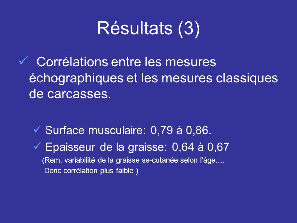 Résultats (3) Corrélations entre les mesures échographiques et les mesures classiques de carcasses. Surface musculaire: 0,79 à 0,86. Epaisseur de la g