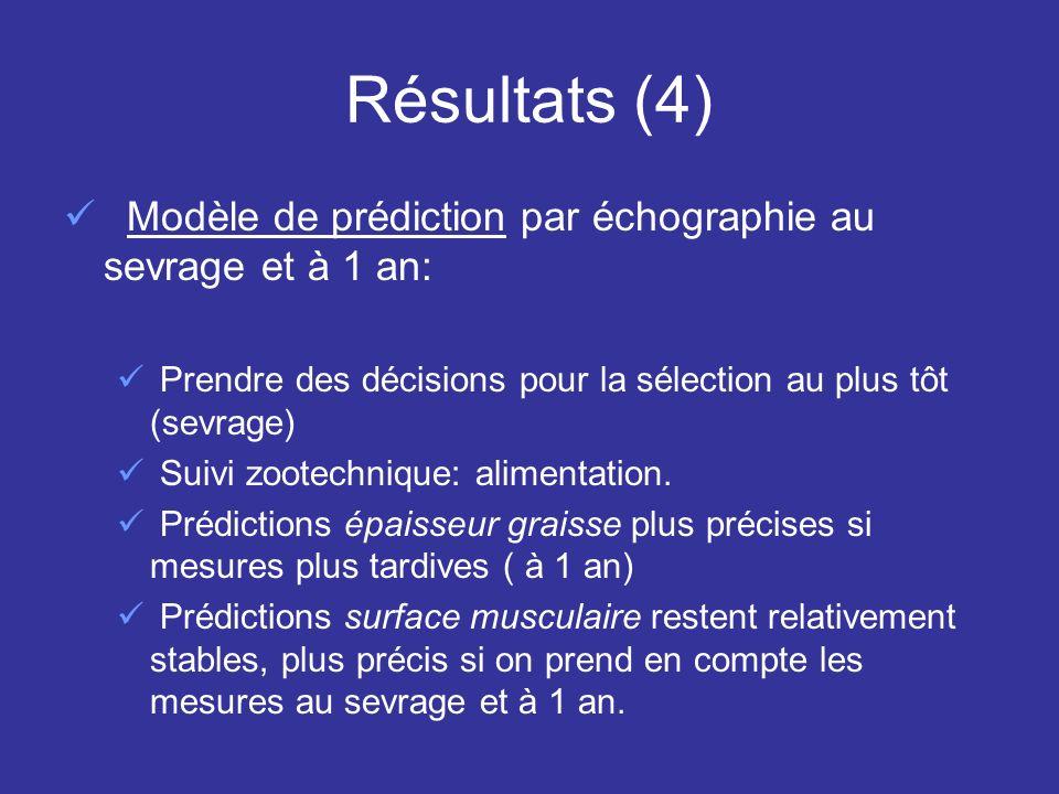 Autres lectures - compléments Utilisation échographie dans la détermination des taux d héritabilité de certains caractères chez les taureaux reproducteurs: Surface de lilio-spinal : 0, 45 Marbré de la viande de carcasse: 0,35 Graisse de la carcasse: 0,41 GQM: 0,30 Critère de sélection de taureaux reproducteurs dès le sevrage: (« Progeny test » plus rapide) Corrélation génétique positive entre écho taureaux et écho sevrage de leurs descendants, démontre une amélioration génétique des descendants.