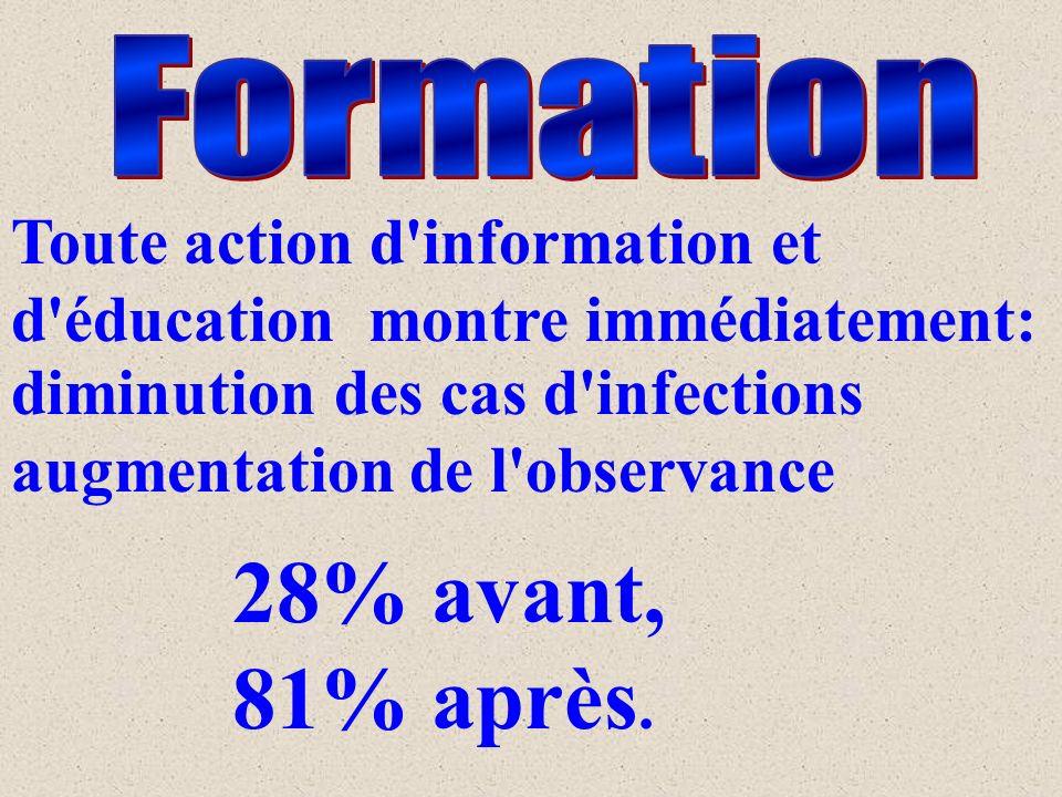 Toute action d information et d éducation montre immédiatement: diminution des cas d infections augmentation de l observance 28% avant, 81% après.
