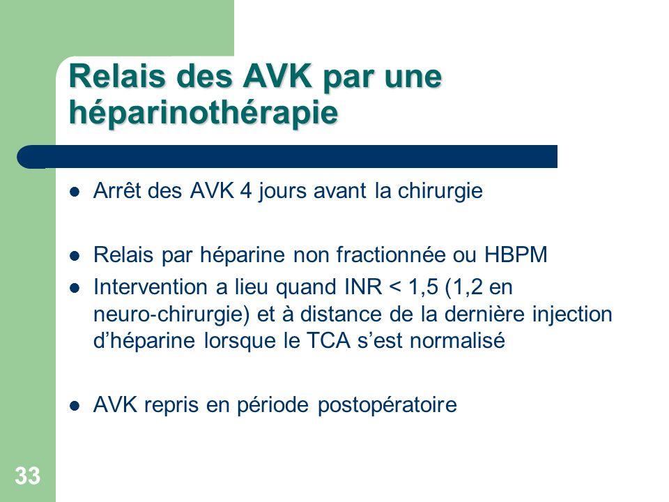 33 Relais des AVK par une héparinothérapie Arrêt des AVK 4 jours avant la chirurgie Relais par héparine non fractionnée ou HBPM Intervention a lieu quand INR < 1,5 (1,2 en neuro chirurgie) et à distance de la dernière injection dhéparine lorsque le TCA sest normalisé AVK repris en période postopératoire