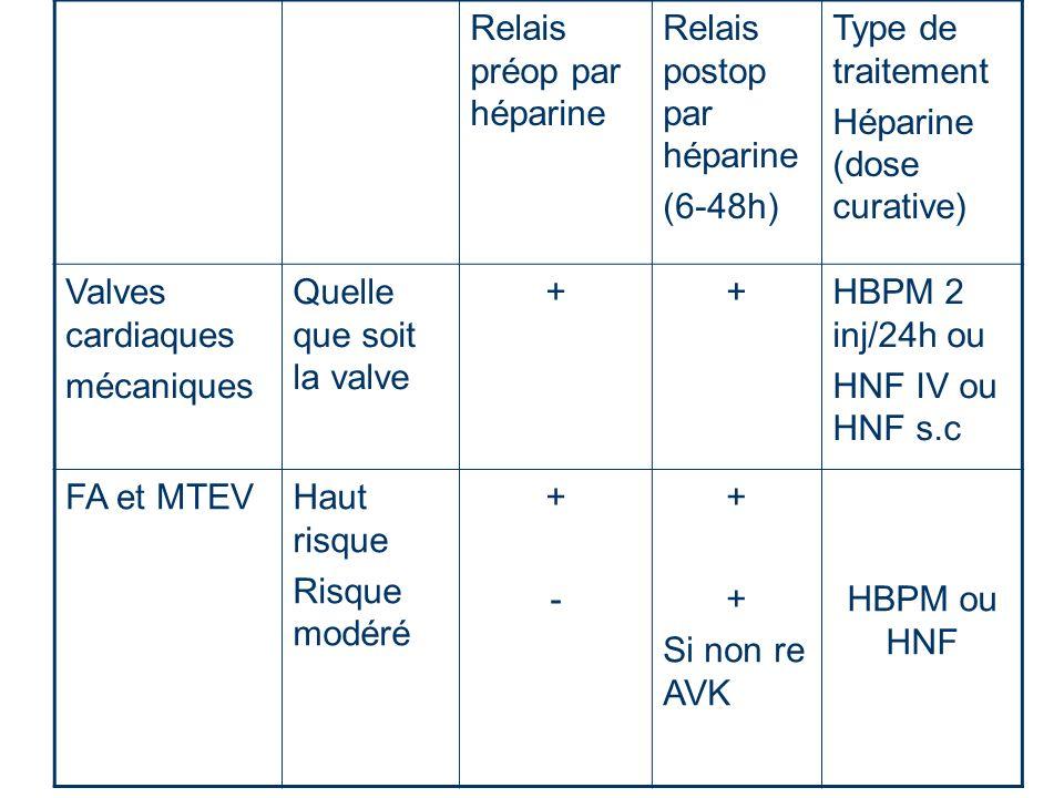 Relais préop par héparine Relais postop par héparine (6-48h) Type de traitement Héparine (dose curative) Valves cardiaques mécaniques Quelle que soit la valve ++HBPM 2 inj/24h ou HNF IV ou HNF s.c FA et MTEVHaut risque Risque modéré +-+- + Si non re AVK HBPM ou HNF