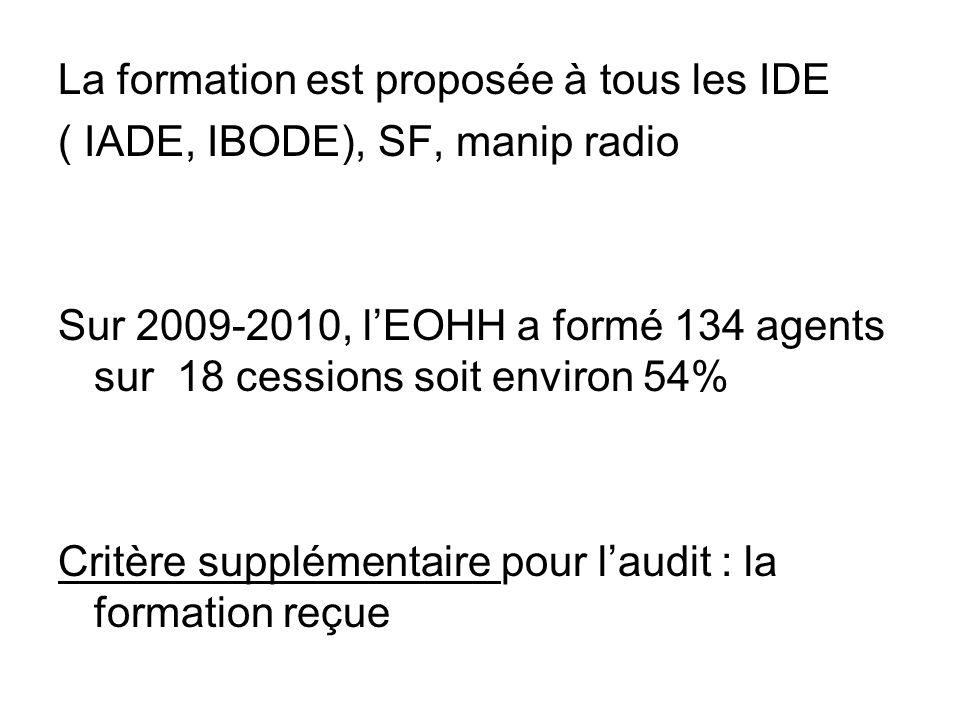 Exploitation daudit Cest un audit national, organisé par le GREPHH dont les résultats sont collectés par le CCLIN Sud Est.