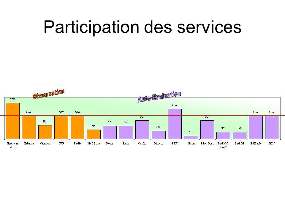 Pose 42 ( 9 ) 60% formés Manipulations 30 ( 8 ) 35% formés Questionnaires 64/115 (env 56%) 50% formés