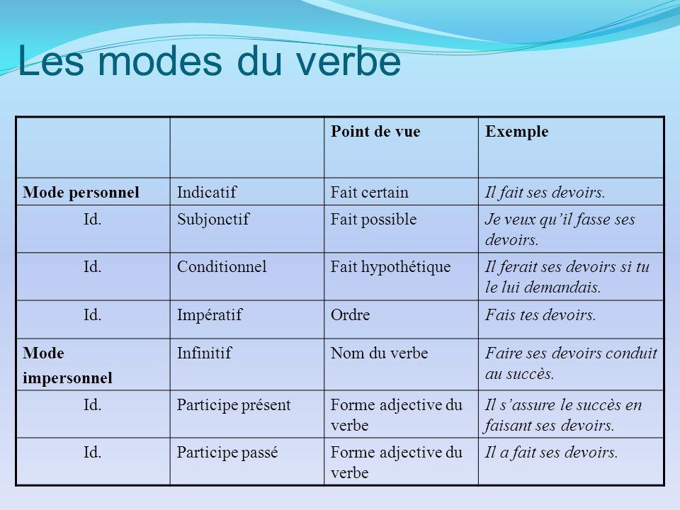 Les modes du verbe Point de vueExemple Mode personnelIndicatifFait certainIl fait ses devoirs. Id.SubjonctifFait possibleJe veux quil fasse ses devoir