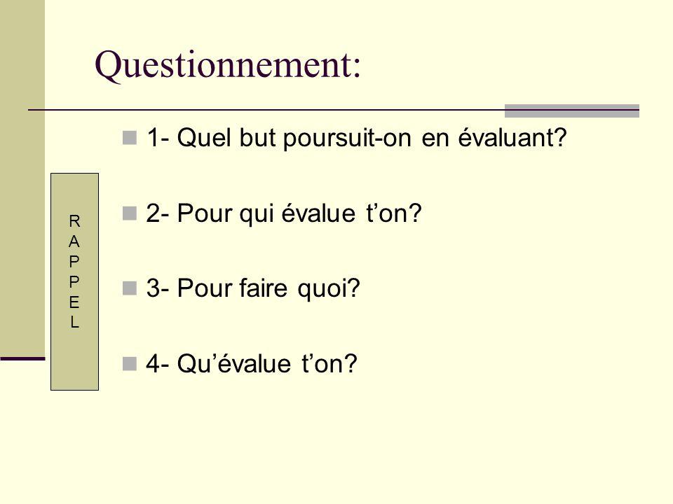 Questionnement: 1- Quel but poursuit-on en évaluant? 2- Pour qui évalue ton? 3- Pour faire quoi? 4- Quévalue ton? RAPPELRAPPEL